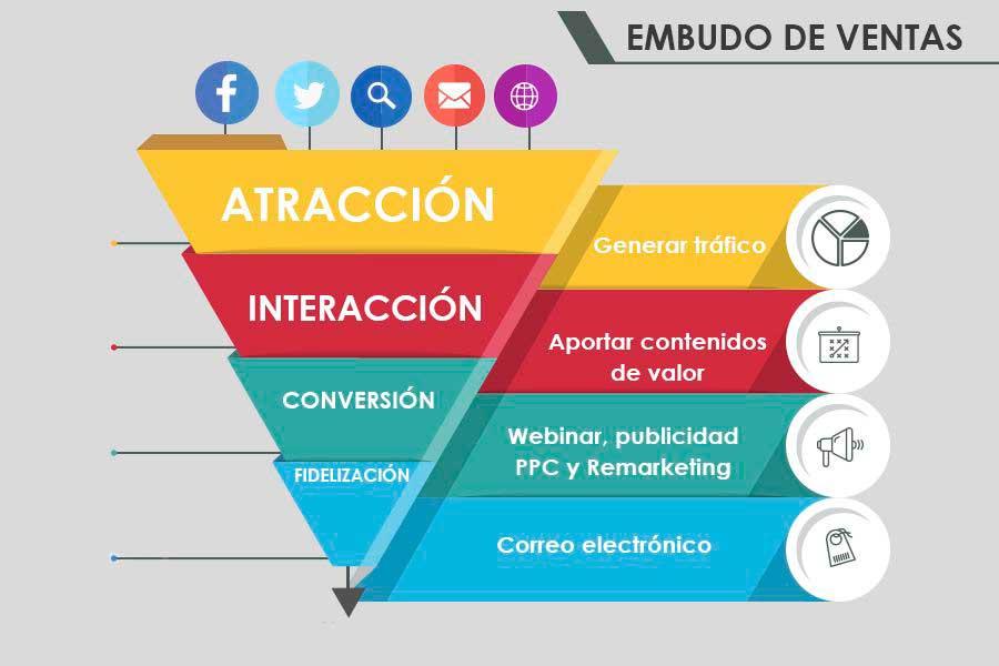 conseguir clientes en internet con marketing online
